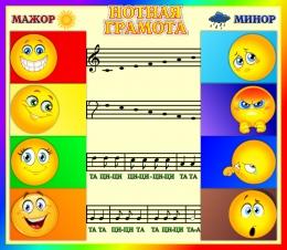 Купить Стенд Музыкальная грамота 600*520мм в Беларуси от 34.00 BYN