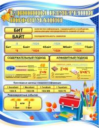 Купить Единицы измерения информации в синих тонах 850*1100мм в Беларуси от 107.00 BYN