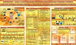 Купить Композиция стендов с таблицами в кабинет информатики в золотисто оранжевых тонах 2460*1450 мм в Беларуси от 376.30 BYN