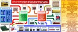 Купить Композиция Структурная схема компьютера с назначением разъемов 2450*1000мм в Беларуси от 279.00 BYN