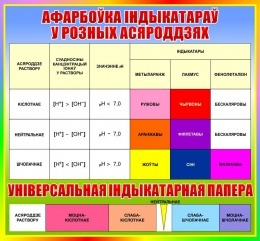 Купить Стенд Афарбоўка iндыкатараў у розных асяроддзях на белорусском языке в радужных тонах 700*650мм в Беларуси от 50.00 BYN