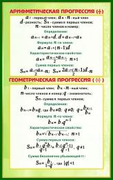Купить Стенд Арифметическая прогрессия. Геометрическая прогрессия в золотисто-зелёных тонах  530*840 мм в Беларуси от 49.00 BYN