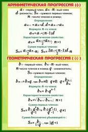 Купить Стенд Арифметическая прогрессия,геометрическая прогрессия  в золотисто-зелёных тонах 430*650 мм в Беларуси от 30.00 BYN
