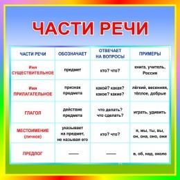 Купить Стенд Части речи в кабинет русского языка 550*550 мм в Беларуси от 33.00 BYN