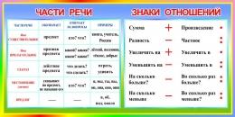 Купить Стенд Части речи. Знаки отношений в радужных тонах 1000*500 мм в Беларуси от 55.00 BYN