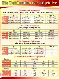Купить Стенд  Die Deklination der Adjektive для кабинета немецкого языка 570*770 мм в Беларуси от 48.00 BYN