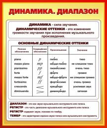 Купить Стенд Динамика. Диапазон для кабинета музыки 860*1030мм в Беларуси от 97.00 BYN