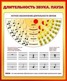 Купить Стенд Длительность звука. Пауза для кабинета музыки 860*1030мм в Беларуси от 97.00 BYN