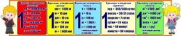 Купить Стенд единицы измерения для кабинета начальной школы 1500*300 мм в Беларуси от 54.00 BYN