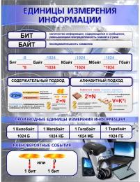 Купить Стенд Единицы измерения информации для кабинета информатики 870*1120мм в Беларуси от 106.00 BYN