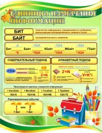Купить Стенд Единицы измерения информации  в золотисто-зеленых тонах для кабинета информатики 850*1100мм в Беларуси от 113.00 BYN