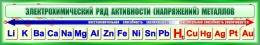 Купить Стенд Электрохимический ряд активности металлов для кабинета химии в зеленых тонах 1300*230мм в Беларуси от 33.00 BYN