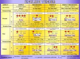 Купить Стенд English Tenses для кабинета английского языка в фиолетовых тонах 1300*970мм в Беларуси от 145.00 BYN