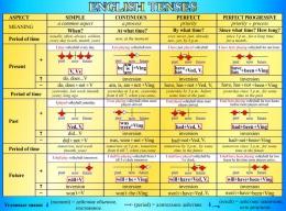 Купить Стенд English Tenses для кабинета английского языка в голубых тонах 1300*960мм в Беларуси от 136.00 BYN