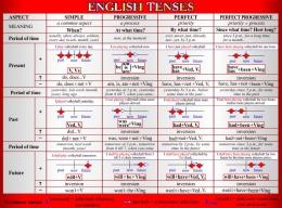 Купить Стенд English Tenses для кабинета английского языка в красно-серых тонах 1300*970 мм в Беларуси от 137.00 BYN