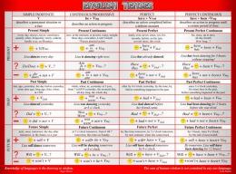 Купить Стенд English Tenses для кабинета английского языка в стиле Лондон в серо-красных тонах 1300*970мм в Беларуси от 145.00 BYN
