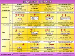 Купить Стенд English Tenses для кабинета английского языка в золотисто-сиреневых тонах 1300*970мм в Беларуси от 137.00 BYN