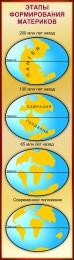 Купить Стенд Этапы формирования материков в золотисто-бордовых тонах 400*1400 мм в Беларуси от 64.00 BYN