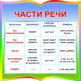 Купить Стенд фигурный Части речи для начальной школы 550*550мм в Беларуси от 37.00 BYN
