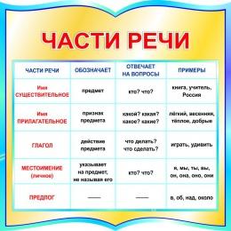 Купить Стенд фигурный Части речи для начальной школы в бирюзовых тонах 550*550мм в Беларуси от 37.00 BYN