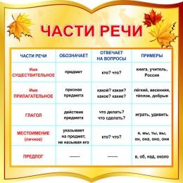 Купить Стенд фигурный Части речи для начальной школы в золотистых тонах 550*550мм в Беларуси от 37.00 BYN
