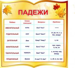 Купить Стенд фигурный Падежи для начальной школы в золотистых тонах 550*550мм в Беларуси от 34.00 BYN