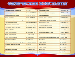 Купить Стенд Физические константы в кабинет физики 1000*770мм в Беларуси от 84.00 BYN