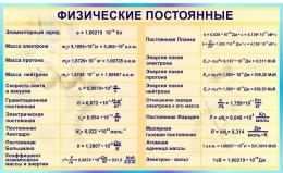 Купить Стенд Физические постоянные для кабинета физики в бирюзовых тонах 1500*900мм в Беларуси от 147.00 BYN