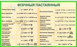 Купить Стенд Фiзiчныя пастаянныя для кабинета физики на белорусском языке в золотисто-зеленых тонах 1500*900мм в Беларуси от 155.00 BYN