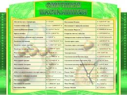 Купить Стенд Фiзiчныя пастаянныя на белорусском языке в зелёных тонах 1000*750мм в Беларуси от 91.00 BYN