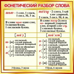 Купить Стенд Фонетический разбор слова в золотистых тонах 550*550мм в Беларуси от 33.00 BYN
