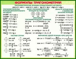 Купить Стенд Формулы тригонометрии в зелёных тонах  830*650 мм в Беларуси от 62.00 BYN