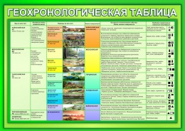 Купить Стенд Геохронологическая таблица в зеленых тонах 1200*850мм в Беларуси от 117.00 BYN