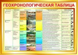 Купить Стенд Геохронологическая таблица в золотистых тонах 1200*850мм в Беларуси от 117.00 BYN