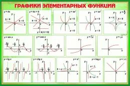 Купить Стенд Графики элементарных функций в кабинет математики в зелёных тонах 650*430 мм в Беларуси от 30.00 BYN