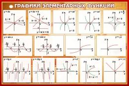Купить Стенд Графики элементарных функций в кабинет математики в коричневых тонах 650*430 мм в Беларуси от 32.00 BYN