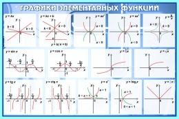 Купить Стенд Графики элементарных функций в кабинет математики в синих тонах 650*430 мм в Беларуси от 30.00 BYN