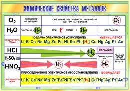 Купить Стенд Химические свойства металлов в золотисто-зелёных тонах 1000*700мм в Беларуси от 0.00 BYN