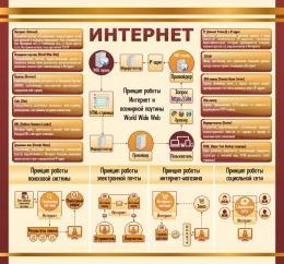 Купить Стенд Интернет в золотисто-коричневых тонах для кабинета информатики 1500*1400мм в Беларуси от 229.00 BYN