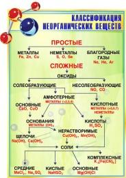 Купить Стенд Классификация неорганических веществ для кабинета химии в золотисто-зеленых тонах 580*830мм в Беларуси от 55.00 BYN