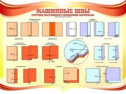 Купить Стенд Машинные швы для  кабинета трудового обучения в золотисто-красных тонах 1150*840мм в Беларуси от 117.00 BYN