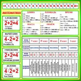 Купить Стенд Математика в зеленых тонах 900х900мм в Беларуси от 88.00 BYN