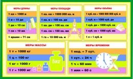 Купить Стенд Меры величин для начальной школы  700*420мм в Беларуси от 32.00 BYN