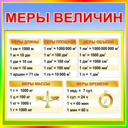 Купить Стенд Меры величин  для начальной школы в стиле Радуга знаний 550*550мм в Беларуси от 35.00 BYN