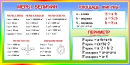 Купить Стенд Меры величин Площадь фигуры. Периметр в радужных тонах 1000*500 мм в Беларуси от 55.00 BYN