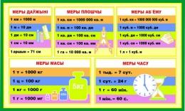Купить Стенд Меры величынь на белорусском языке для начальной школы 700*420мм в Беларуси от 34.00 BYN