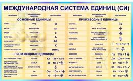 Купить Стенд Международная система СИ для кабинета физики в бирюзовых тонах 1500*900мм в Беларуси от 147.00 BYN