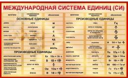 Купить Стенд Международная система СИ для кабинета физики в  бордовых тонах 1500*920мм в Беларуси от 150.00 BYN