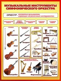Купить Стенд Музыкальные инструменты симфонического оркестра для кабинета музыки 850*1130мм в Беларуси от 105.00 BYN