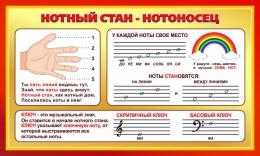 Купить Стенд Нотный стан - Нотоносец для кабинета музыки 900*540мм в Беларуси от 53.00 BYN